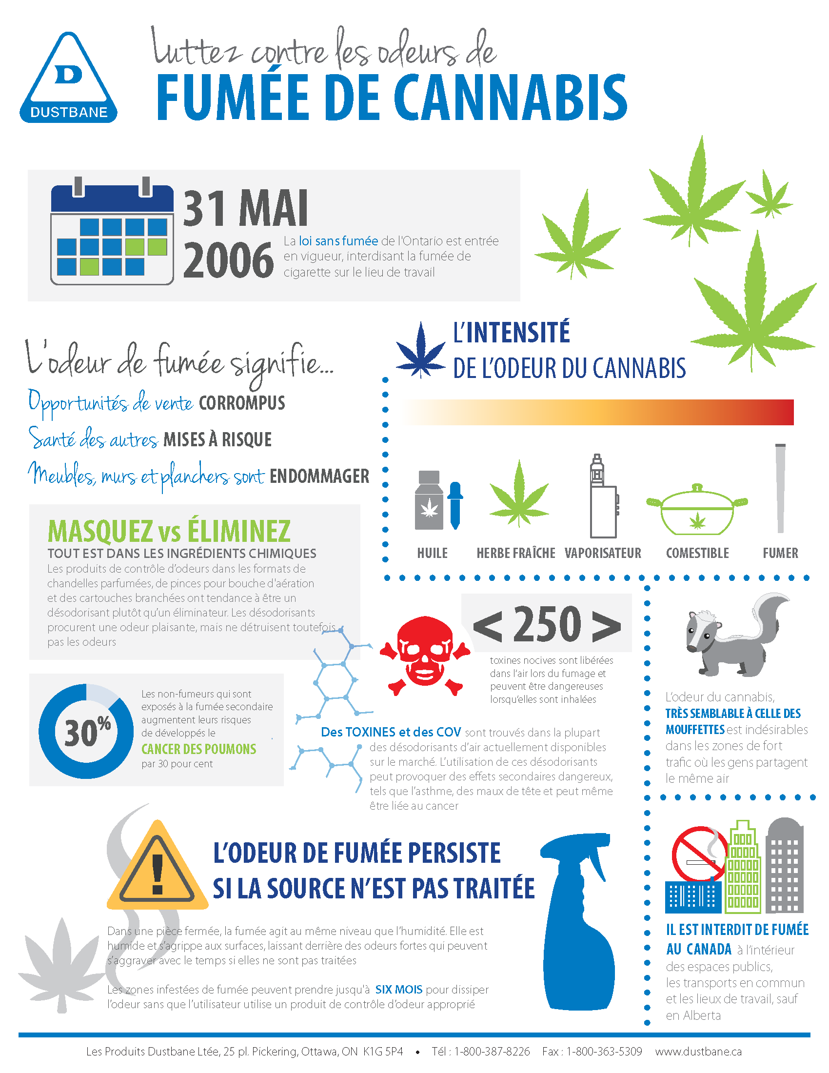 OdourControl-Infographic-fr.png